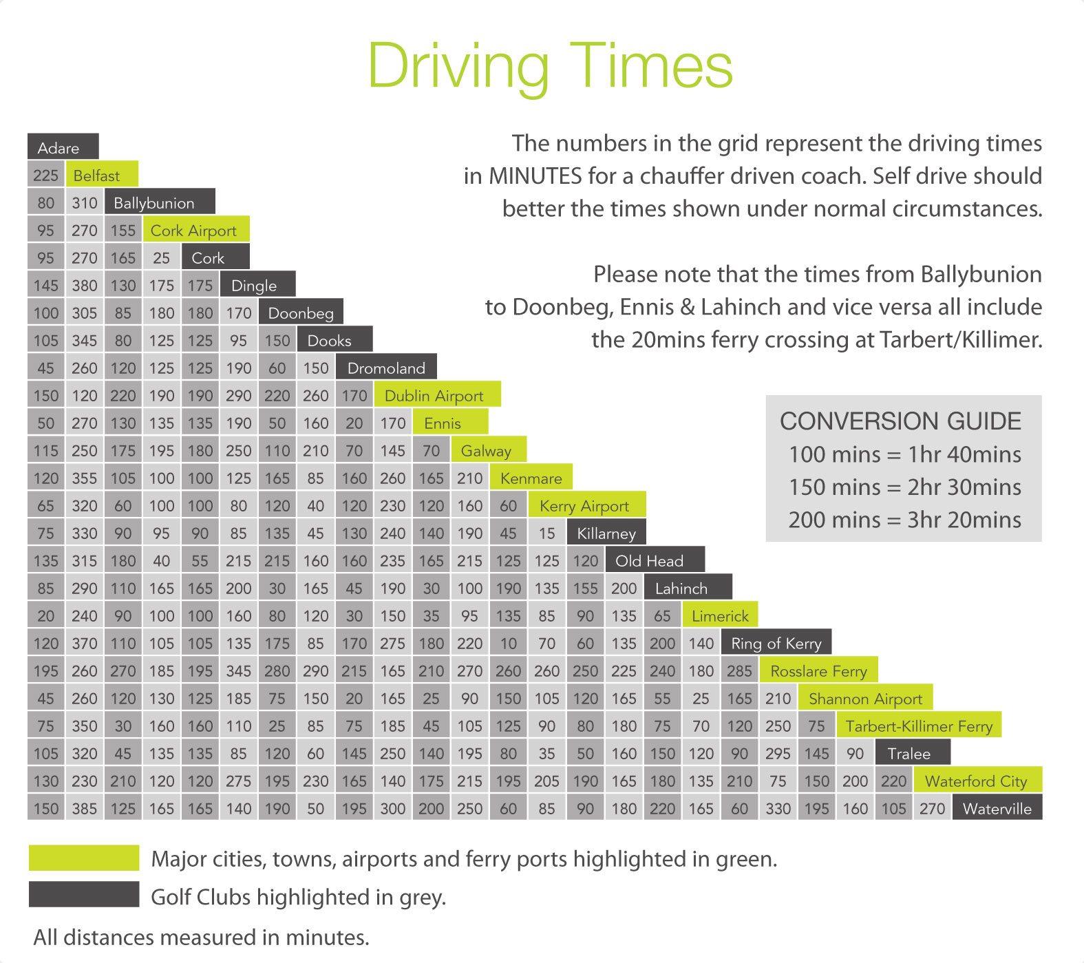 Distance Grid Large Swing Golf Ireland Ireland Golf